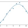 初めてのTensorFlow入門~最小二乗法による多項式近似~
