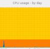 DTI(Serversman) の VPS は CPU が貧弱?
