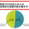英語と年収の相関グラフ