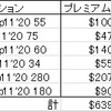 【オプション取引】今週の米国株取引結果【MRNA、TSLA】