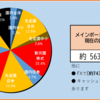 2020年33週目の資産報告(8/15)