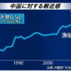 上昇続ける対中国感情、政府の調査