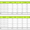【ジェフ千葉】ロアッソ熊本戦プレビュー ~3バック&2トップの時と4バック&1トップの時、それぞれデータで比較しました~