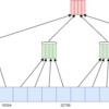 Raspberry Pi 4 Model B で fs-verity と dm-verity のオーバーヘッドを計測する