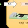 TensorFlowのモデルをIntelのMovidius Neural Compute Stickを使ってRaspberryPiで動作させるメモ
