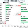S&P500業種別騰落率【9月2週】