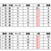 (7/26新潟、札幌競馬)WIN5該当レースの予想を行います。