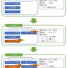 プログラムのバージョン管理の話 ~アプリ開発への道 その1~