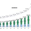 加入者が激増している『iDeCo』(個人型確定拠出年金)。年間数万円の節税メリットがあるけど、デメリットはないのか、誰向けなのか