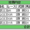 1/21(土)の複勝コロガシの予想。9時時点のオッズで1,200→12,800円