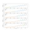 Python: 時系列データの交差検証と TimeSeriesSplit の改良について