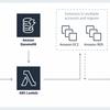 EC2の自動停止・起動を超柔軟に超簡単に実現する「AWS Instance Scheduler」