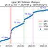 【40万人突破記念】新日本公式Twitterフォロワー数推移調査
