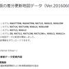 クラリオンNX714W6月差分更新