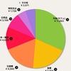 3月の家計簿、カフェ代が高い!