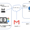温度センサーを接続したRaspberry Pi 3 B+ をクラウドのAmazon AWS IoTとつなぎ、メールを自動で送るようにしてみた