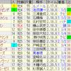 第62回アメリカジョッキークラブカップ(GII)/ 第38回東海ステークス(GII)