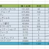 利回り100%越えのモーニングスター(4765)を買い付け!ブレイクスルー君の最新日米株PFを晒す。