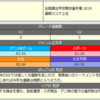 全国魔法学校賢技選手権2019 決勝大会(の短評)