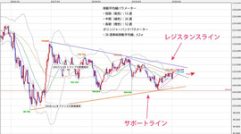 週間テクニカル分析レポート 2020/01/20~2020/01/24