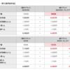 NTTドコモ、新プラン「5Gギガホ プレミア」「ギガホ プレミア」を発表