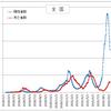 西村大臣殿 盆休みから3週経過も陽性者はさらに減少傾向。移動抑制から治療体制へ軸足シフトを!