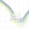 北極の海氷面積、史上最速で600万㎢割れ
