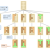 KATAMINOを解くアルゴリズム (KATAMINOを解くプログラムを作成する)