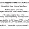 【必見】コカコーラの2021年第一四半期決算