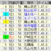 第55回共同通信杯(GIII)/ 第114回京都記念(GII)