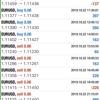 【 10月 22日】FX自動売買記録:ユーロドル