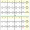 (8/22)本日の感染者数【東京】【新型コロナウイルス】【確定値】