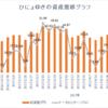 週間成績【第26週目】年初来比+33.62%(先週比-0.52%)