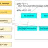 【Vue.js】算出プロパティの仕組みについて調べてみた
