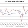 日本のコアCPI上昇率と実質経済成長率(1995~2015年)