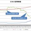 日本の貨幣乗数(2003~2016年)