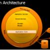 Onion Architecture と Clean Architecture