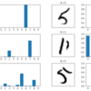Convolutional Neural Networks for MNIST