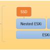 ESXi上にESXiをインストールして仮想ディスクをSSDとして認識させる。(Nested ESXi)