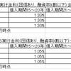 フラット35で金利・手数料(つなぎ融資も含めて)が安い3社を徹底比較!ARUHI・SBI・楽天銀行