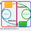 Continuous DeliveryとDevOpsについて考えたこと
