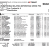 ★MotoGP2016マレーシアGP FP2結果