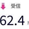 楽天モバイル スピードテスト GW編