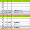 週報:第22→23週:江東区を出てみた