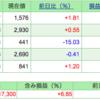 第4回 週間株成績報告