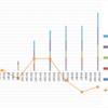【トラリピ5すくみ】トラリピ5すくみハーフ&ハーフ第7週 (2/13) :年利換算6.2%です。淡々とした値動きが続きますね。リスクオンからリスクオフが来るタイミングですが。