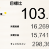 1・2月の宮崎県三股町1号発電所における総発電量は16,269kWh(目標比103%)でした!