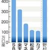 日本のネット証券の口座数ランキング