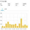 読者登録200人達成!