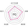【PG】パパのお金の話60〜銘柄分析その21〜